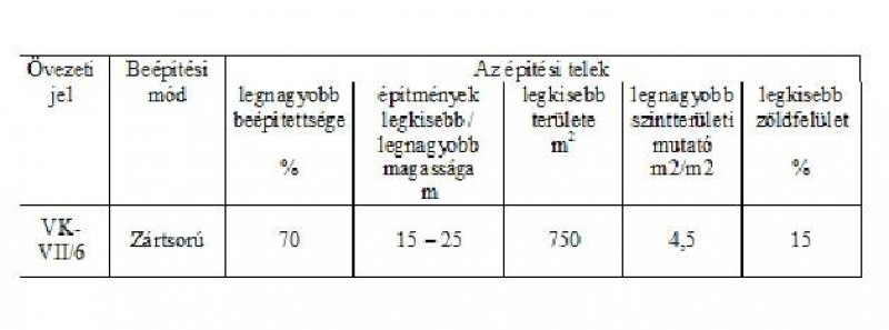 Eladó Telek - Budapest VII. kerület  VII.  Jobbágy utca
